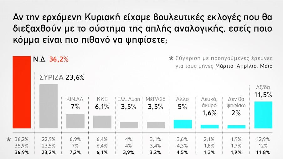 Δημοσκόπηση GPO: 12,6 μονάδες προβάδισμα της ΝΔ έναντι του ΣΥΡΙΖΑ